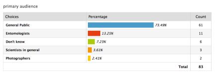 blogger data