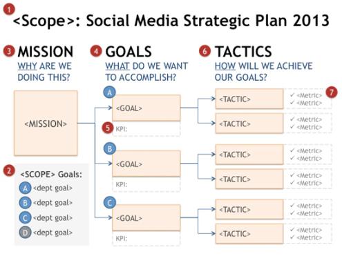 social media planning strategy