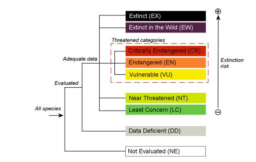IUCN category diagram